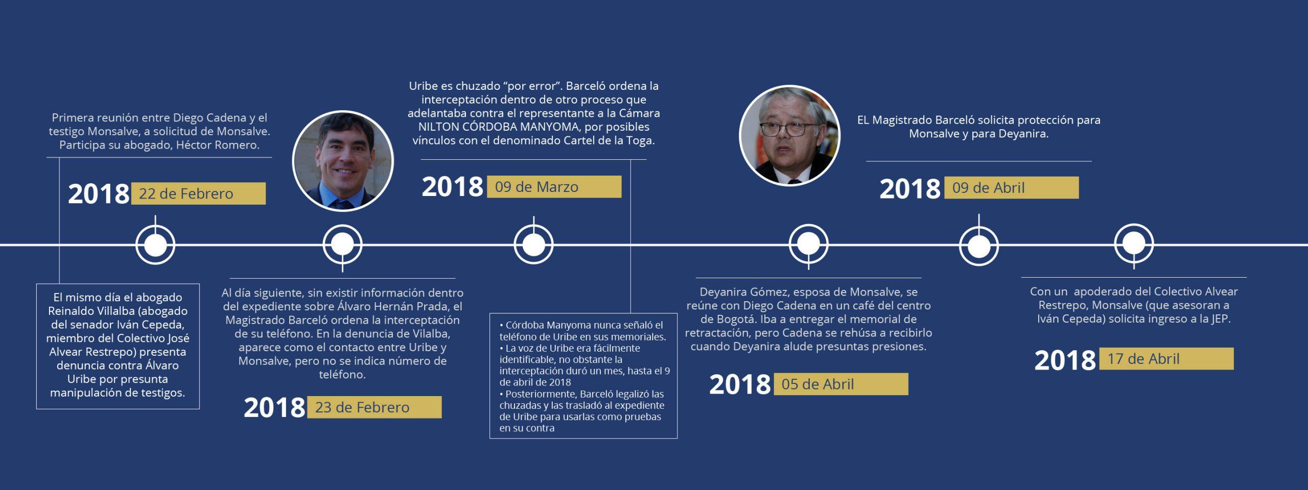 Linea de Tiempo-Uribe
